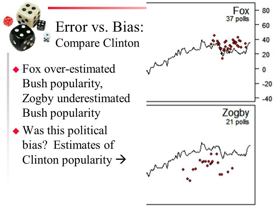 Error vs.