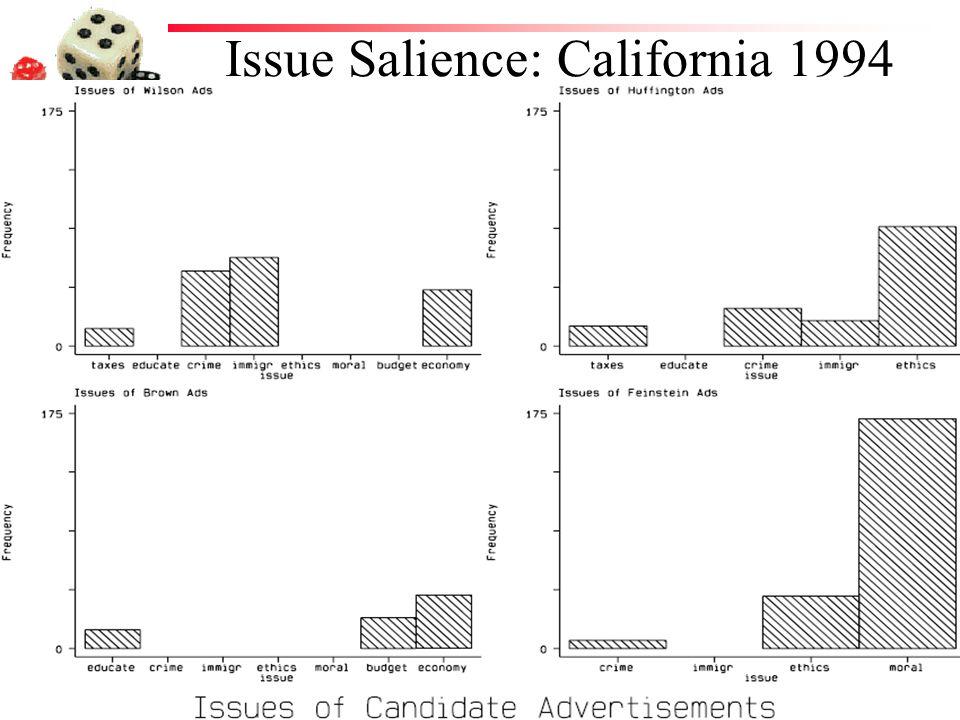 Issue Salience: California 1994
