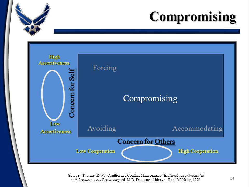 Compromising 14 Forcing Compromising Avoiding Accommodating High HighAssertiveness Concern for Self Low LowAssertiveness Low Cooperation High Cooperation Concern for Others Concern for Others Source: Thomas, K.W.
