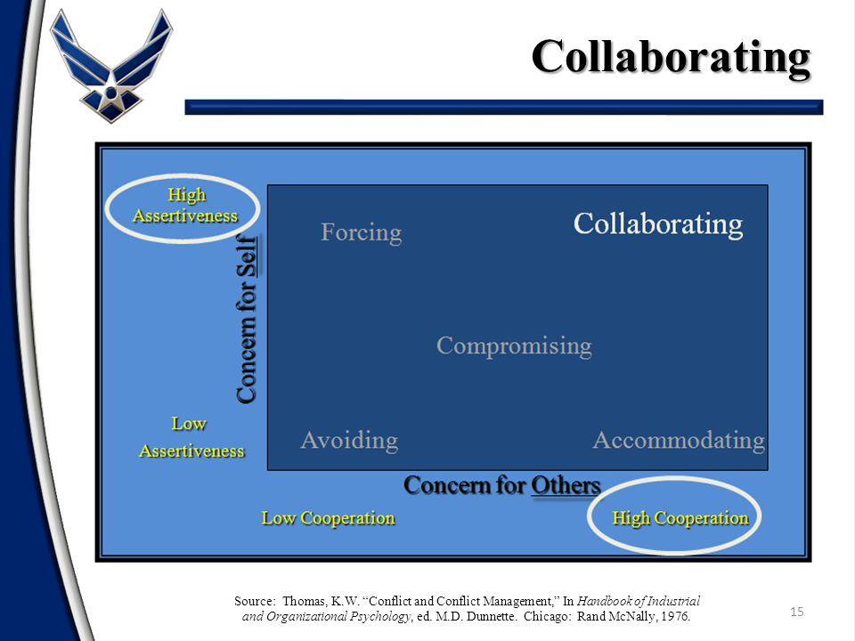 Collaborating 15 Forcing Collaborating Compromising Avoiding Accommodating High HighAssertiveness Concern for Self Low LowAssertiveness Low Cooperation High Cooperation Concern for Others Concern for Others Source: Thomas, K.W.