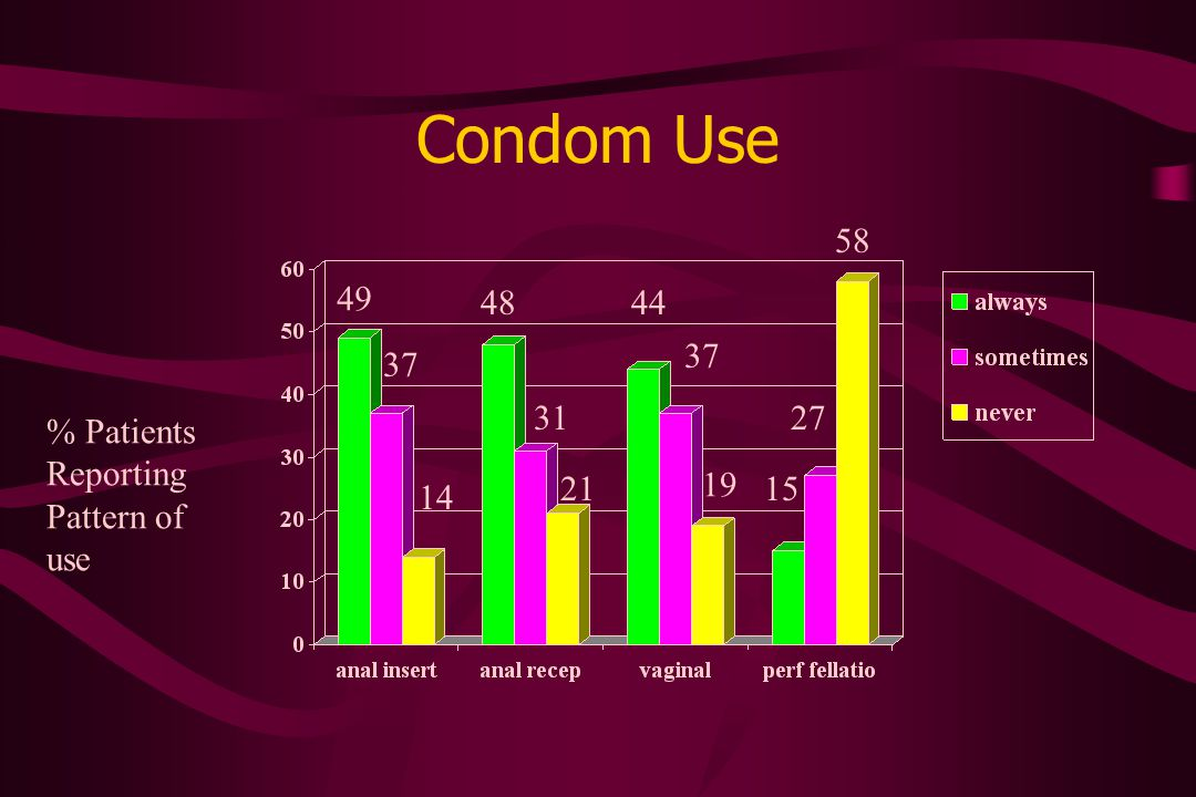 Condom Use % Patients Reporting Pattern of use 49 37 14 48 31 21 44 37 19 15 27 58