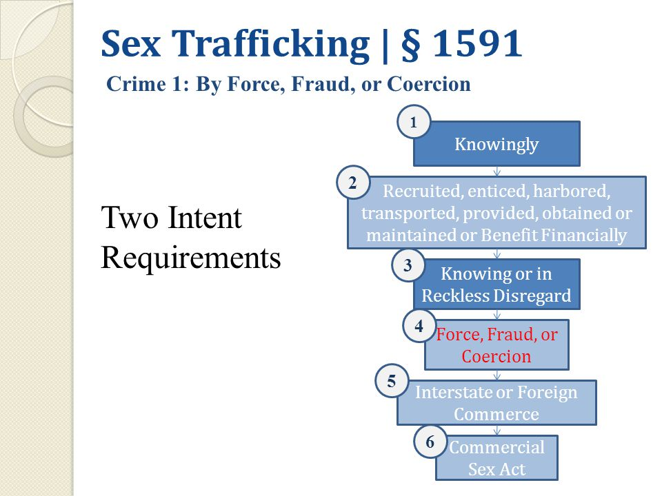 Knowingly Recruited, enticed, harbored, transported, provided, obtained or maintained or Benefit Financially Interstate or Foreign Commerce Knowing or in Reckless Disregard Commercial Sex Act 1 2 3 Force, Fraud, or Coercion 4 5 6 Sex Trafficking | § 1591 Crime 1: By Force, Fraud, or Coercion Two Intent Requirements