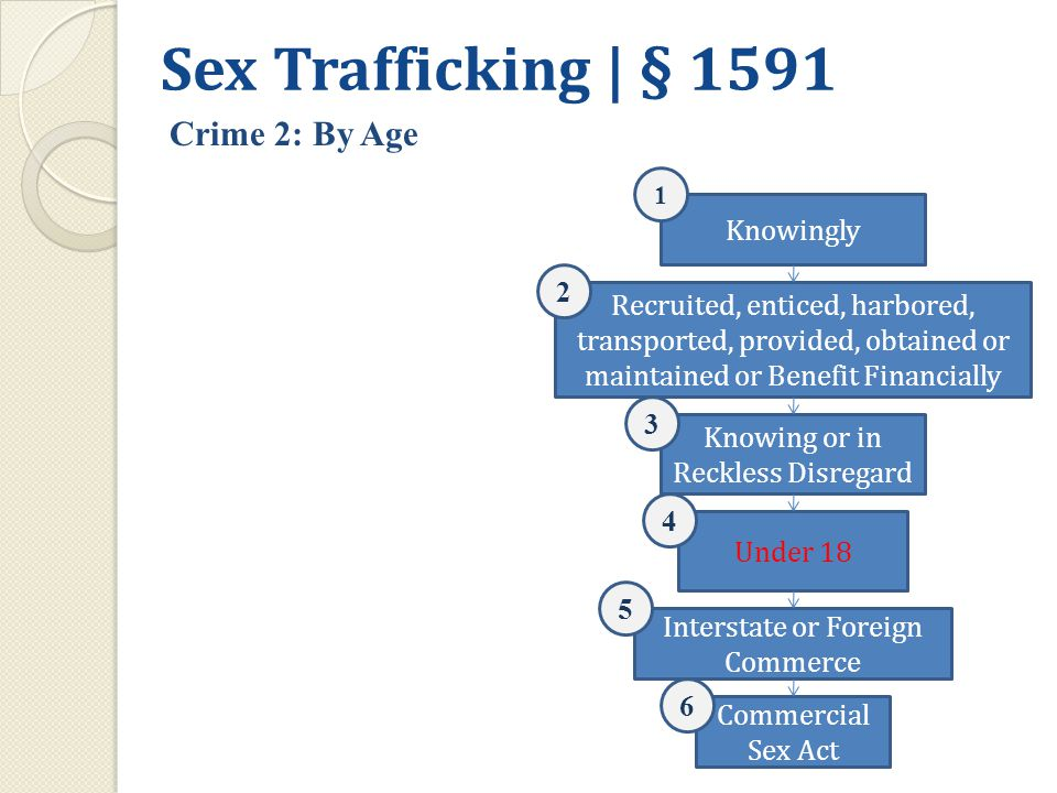 Knowingly Recruited, enticed, harbored, transported, provided, obtained or maintained or Benefit Financially Interstate or Foreign Commerce Knowing or in Reckless Disregard Commercial Sex Act 1 2 3 Under 18 4 5 6 Sex Trafficking | § 1591 Crime 2: By Age