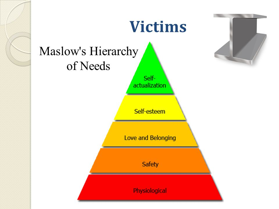 Victims Maslow s Hierarchy of Needs