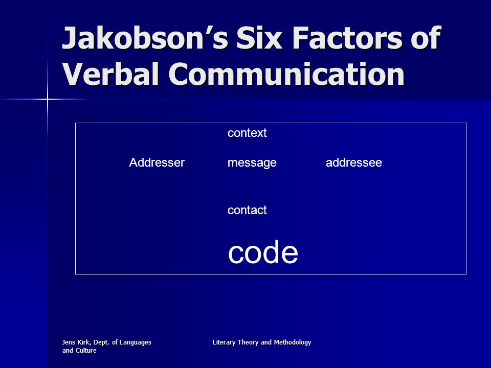 Jens Kirk, Dept. of Languages and Culture Literary Theory and Methodology Jakobson's Six Factors of Verbal Communication context Addressermessageaddre