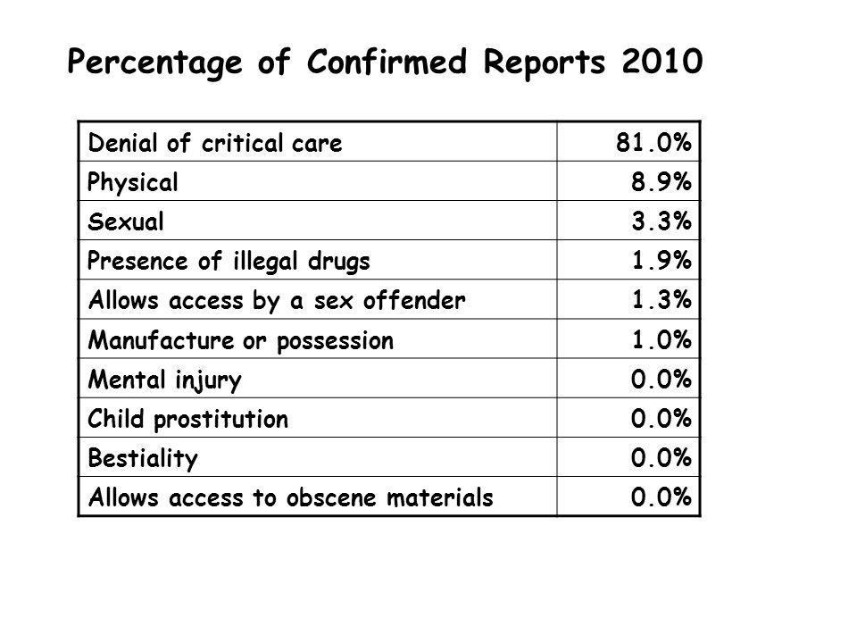 Percentage of Confirmed Reports 2010 Denial of critical care81.0% Physical8.9% Sexual3.3% Presence of illegal drugs1.9% Allows access by a sex offender1.3% Manufacture or possession1.0% Mental injury0.0% Child prostitution0.0% Bestiality0.0% Allows access to obscene materials0.0%
