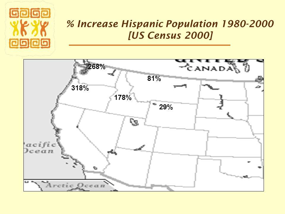 % Increase Hispanic Population 1980-2000 [US Census 2000] 268% 318% 178% 81% 29%
