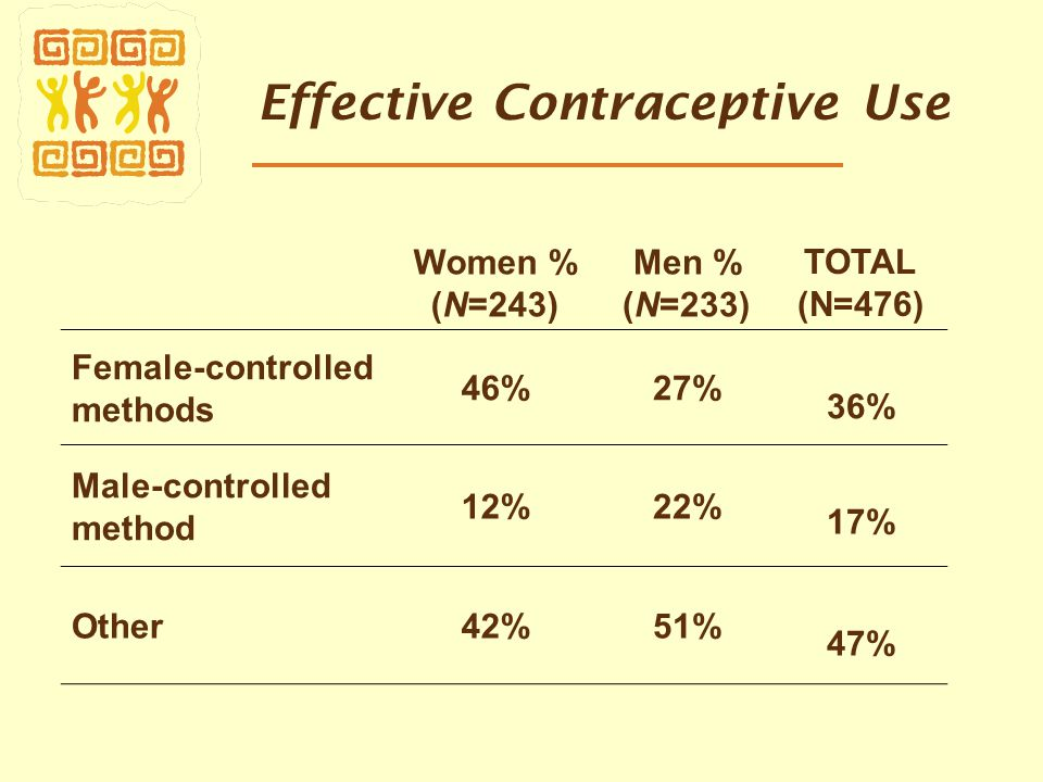 Effective Contraceptive Use Women % (N=243) Men % (N=233) TOTAL (N=476) Female-controlled methods 46%27% 36% Male-controlled method 12%22% 17% Other42%51% 47%