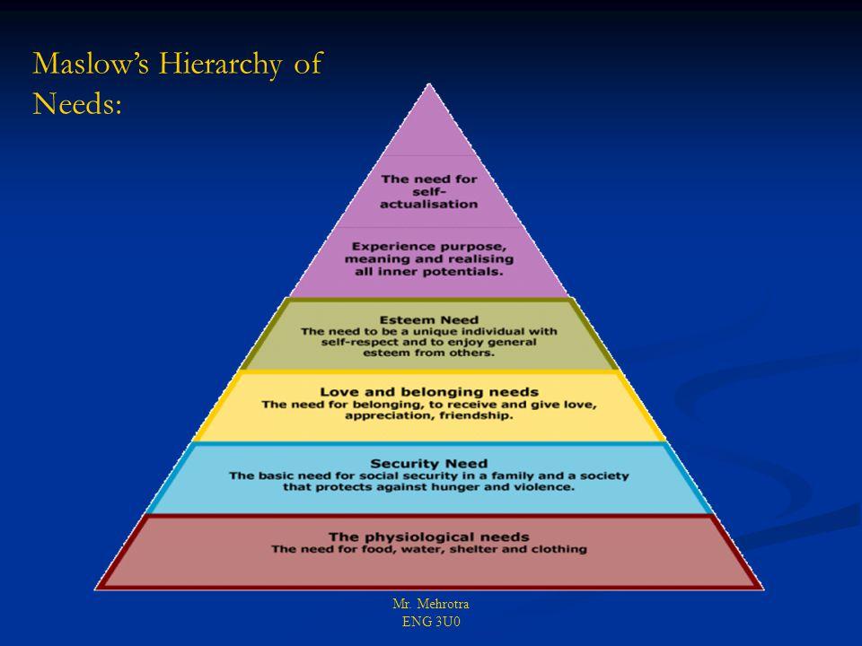 Mr. Mehrotra ENG 3U0 Maslow's Hierarchy of Needs: