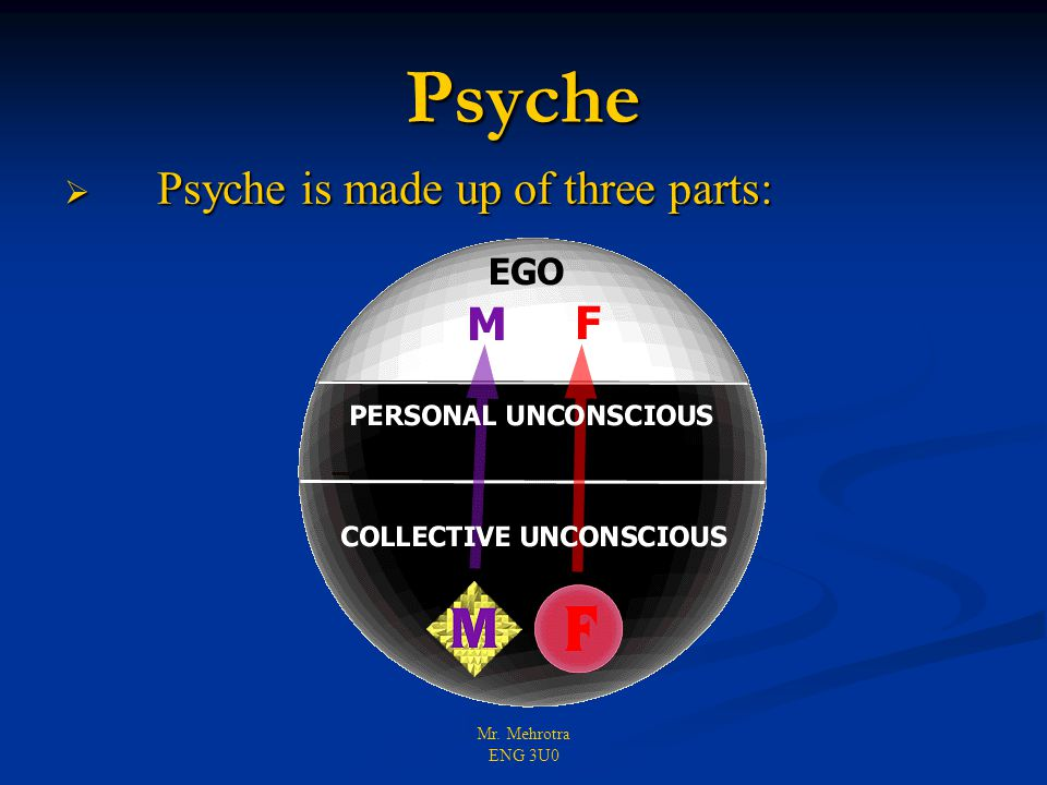 Mr. Mehrotra ENG 3U0  Psyche is made up of three parts: Psyche