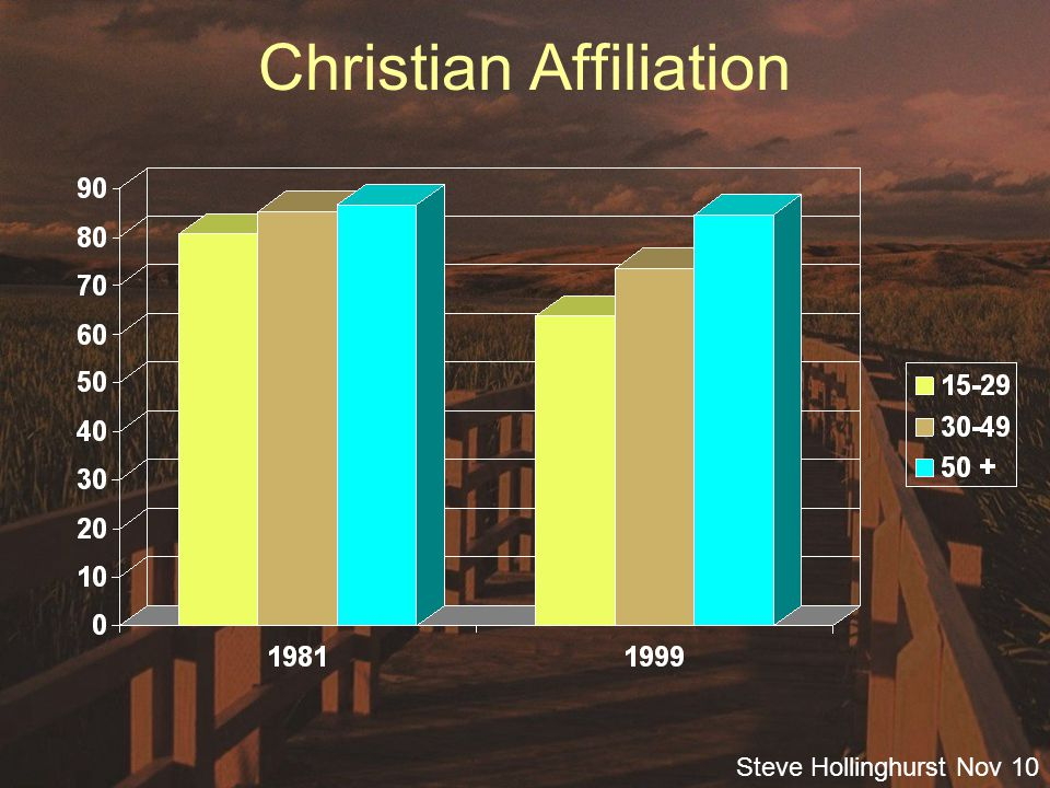 Steve Hollinghurst Nov 10 Christian Affiliation