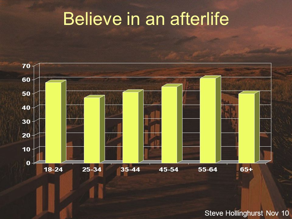 Steve Hollinghurst Nov 10 Believe in an afterlife