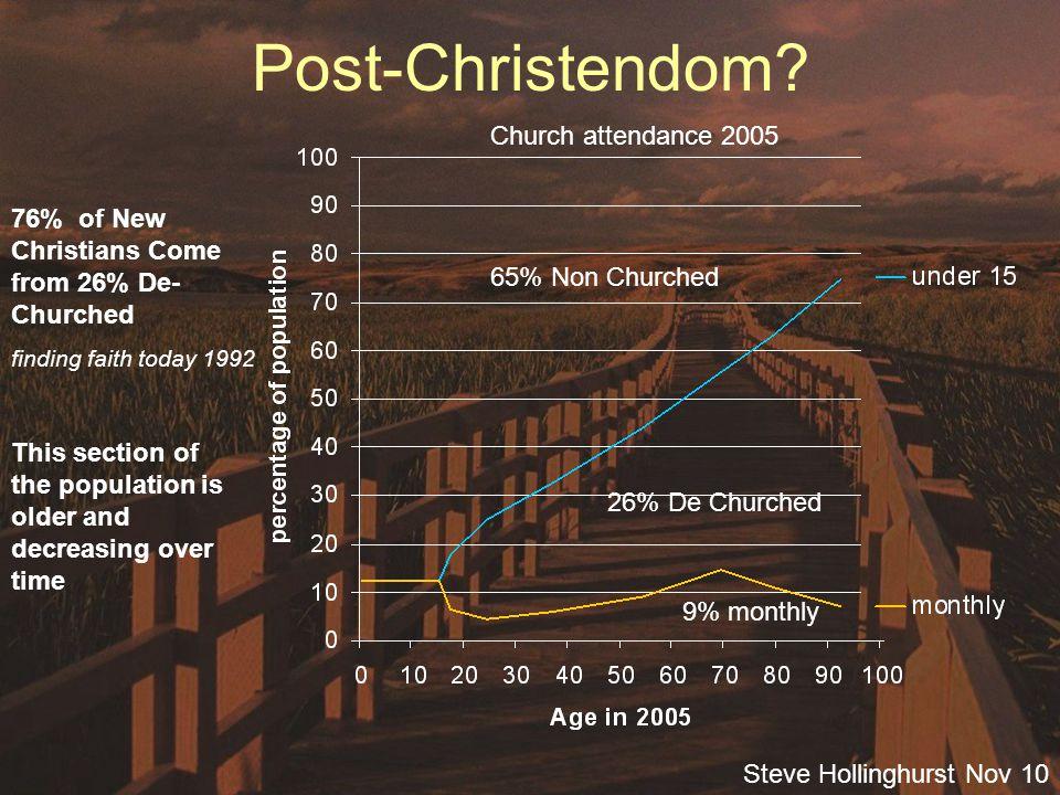 Steve Hollinghurst Nov 10 Consumer Christianity?