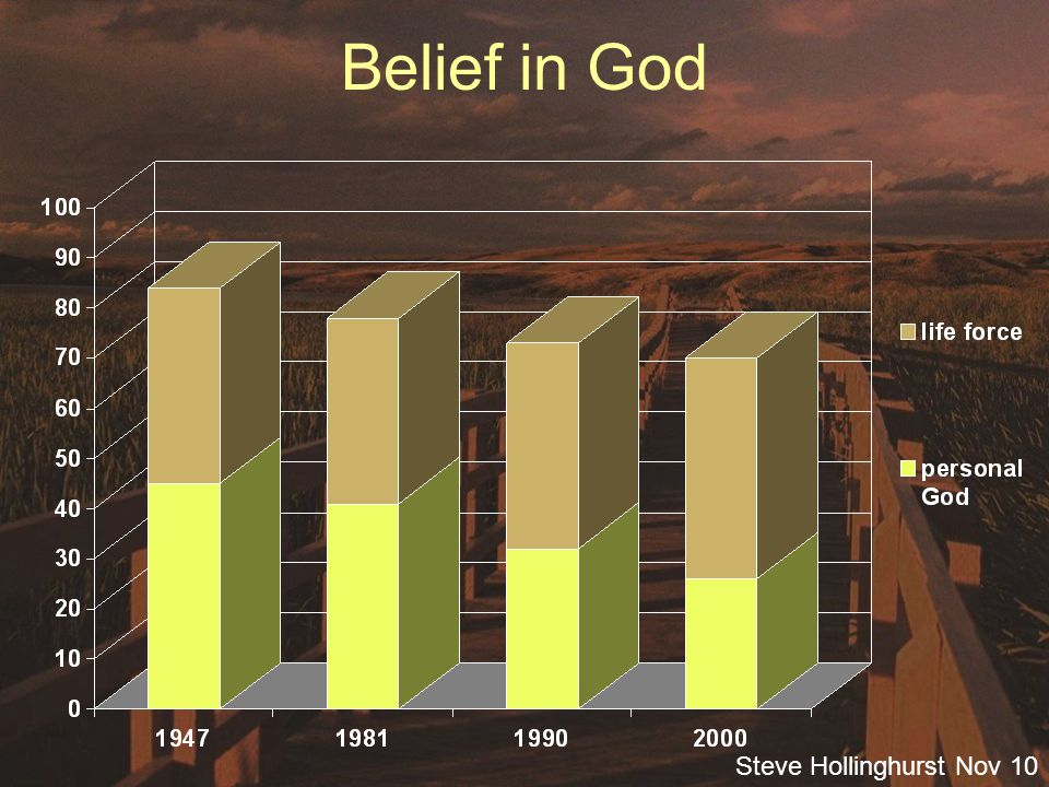 Steve Hollinghurst Nov 10 Belief in God