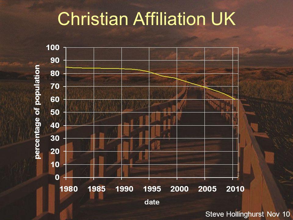 Steve Hollinghurst Nov 10 Christian Affiliation 2001