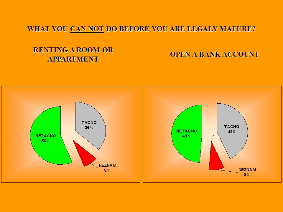 WHAT YOU CAN NOT DO BEFORE YOU ARE LEGALY MATURE RENTING A ROOM OR APPARTMENT OPEN A BANK ACCOUNT