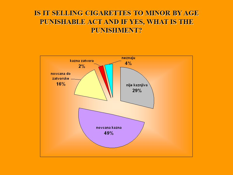 IS IT SELLING CIGARETTES TO MINOR BY AGE PUNISHABLE ACT AND IF YES, WHAT IS THE PUNISHMENT