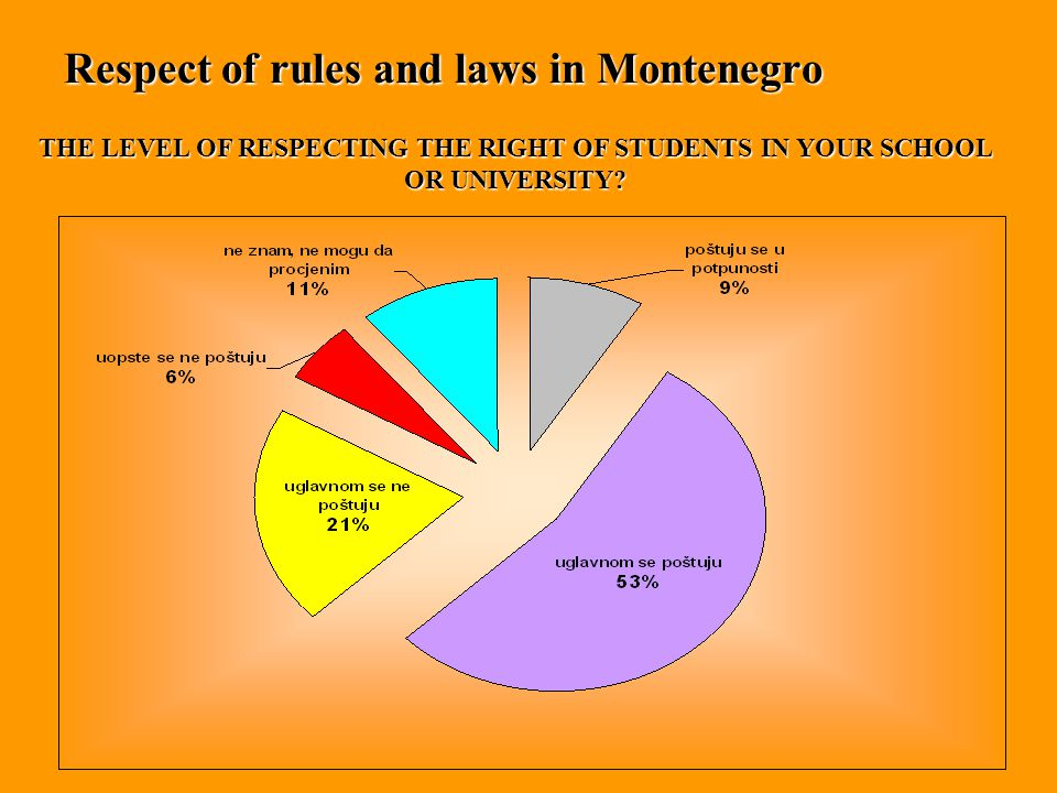Respect of rules and laws in Montenegro THE LEVEL OF RESPECTING THE RIGHT OF STUDENTS IN YOUR SCHOOL OR UNIVERSITY