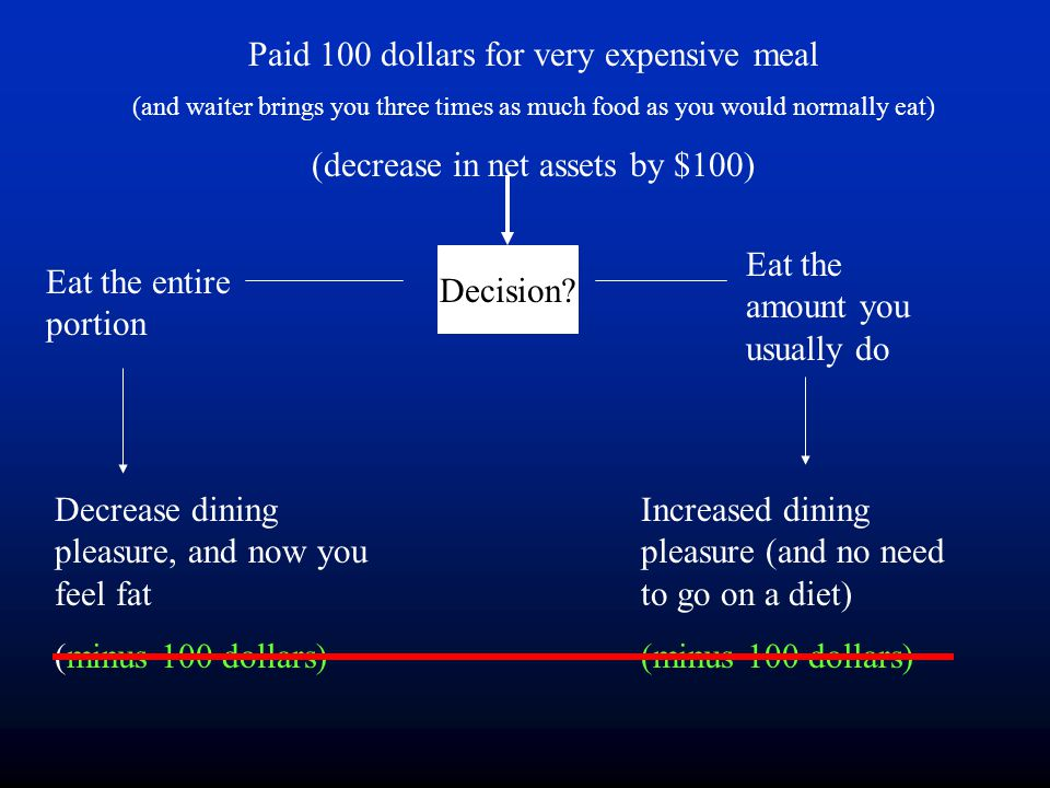 Paid 100 dollars for very expensive meal (and waiter brings you three times as much food as you would normally eat) (decrease in net assets by $100) D