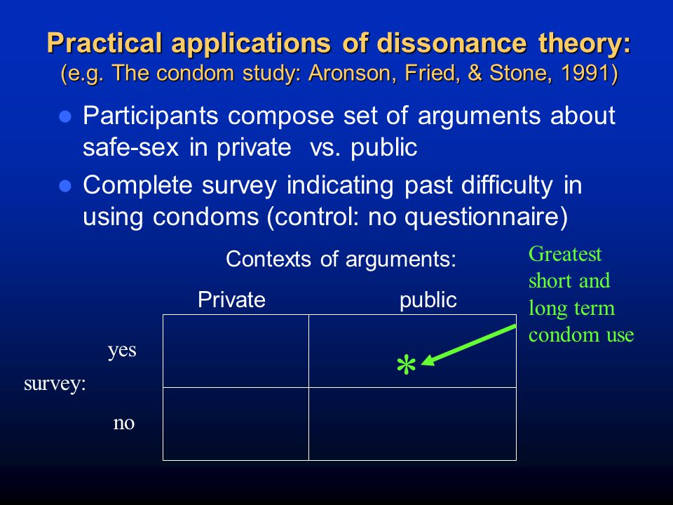 Practical applications of dissonance theory: (e.g. The condom study: Aronson, Fried, & Stone, 1991) Participants compose set of arguments about safe-s