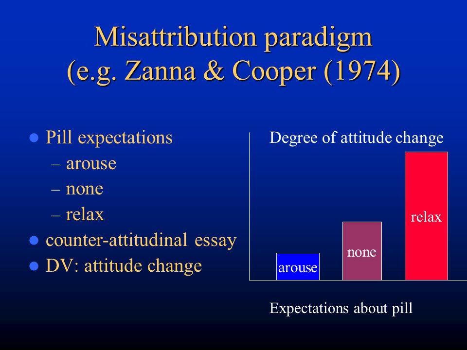 Misattribution paradigm (e.g. Zanna & Cooper (1974) Pill expectations – arouse – none – relax counter-attitudinal essay DV: attitude change Degree of