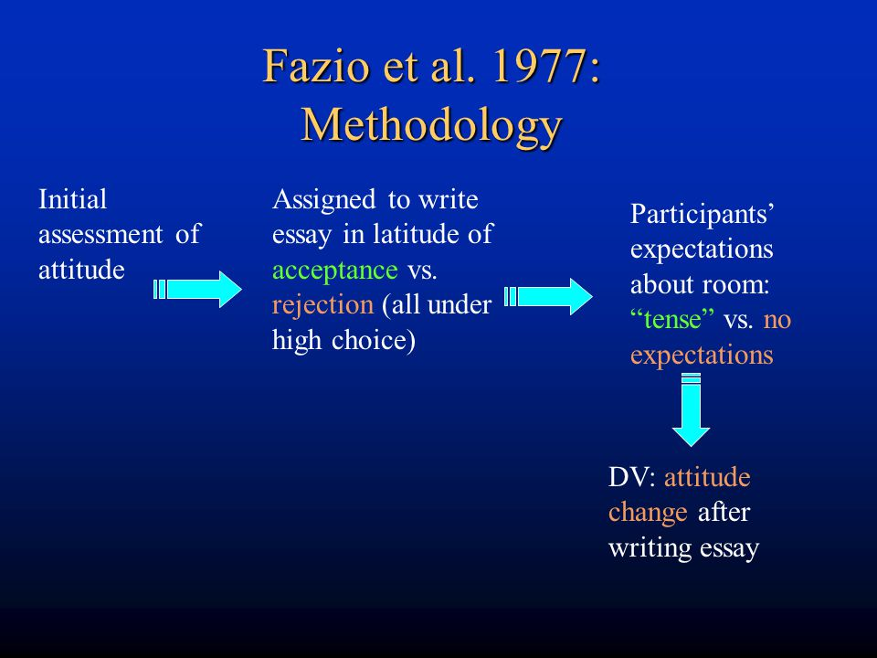 Fazio et al. 1977: Methodology Initial assessment of attitude Assigned to write essay in latitude of acceptance vs. rejection (all under high choice)