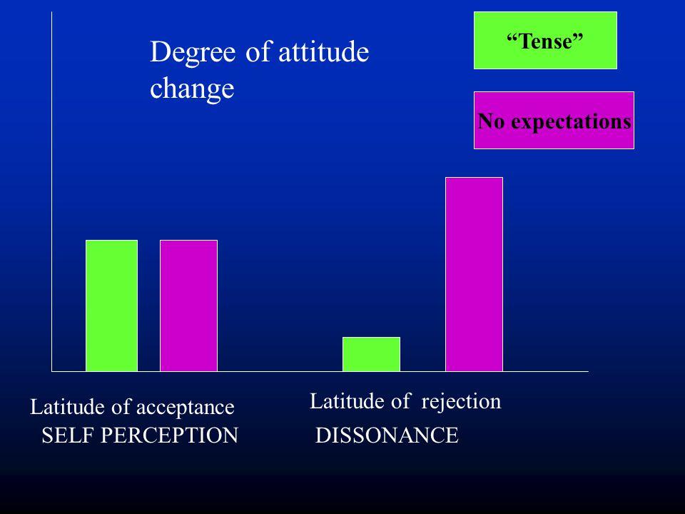 """Tense"" No expectations Degree of attitude change Latitude of acceptance Latitude of rejection DISSONANCESELF PERCEPTION"