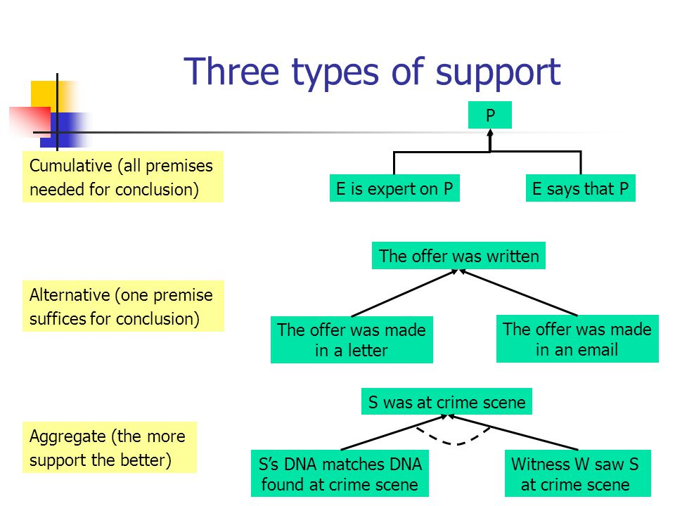 Three types of support Cumulative (all premises needed for conclusion) Alternative (one premise suffices for conclusion) S was at crime scene S's DNA