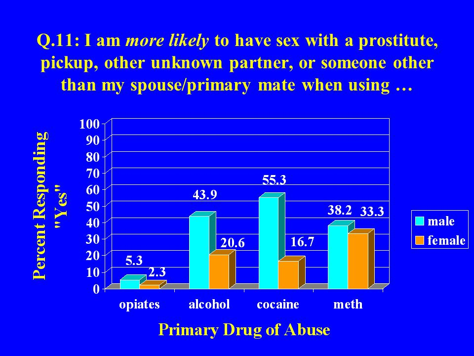 Q.11: I am more likely to have sex with a prostitute, pickup, other unknown partner, or someone other than my spouse/primary mate when using …