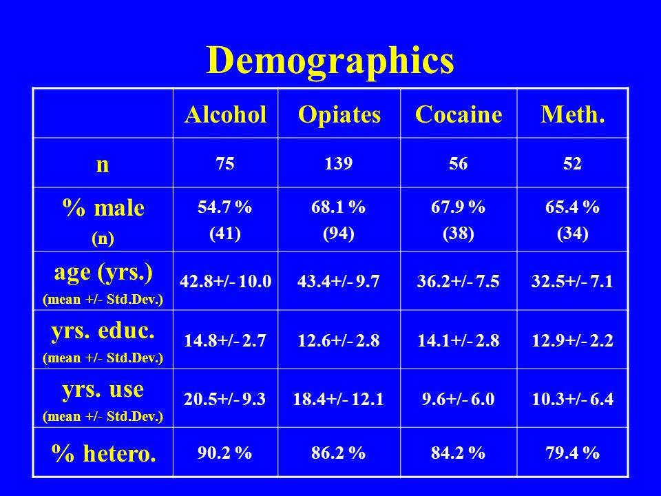 Demographics AlcoholOpiatesCocaineMeth.
