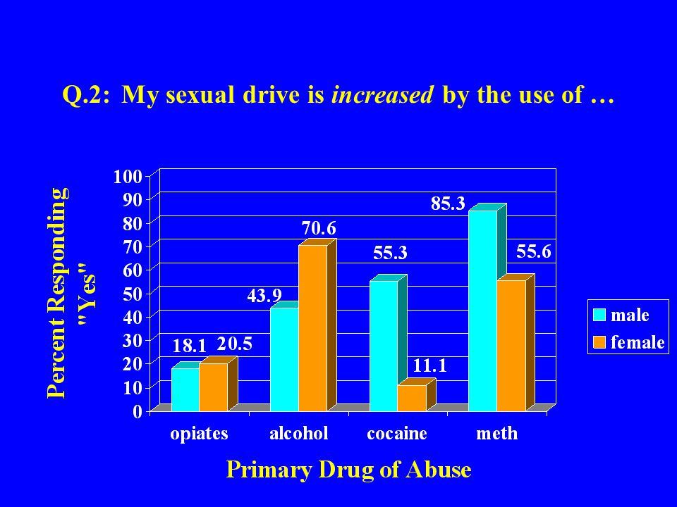 Q.2: My sexual drive is increased by the use of …
