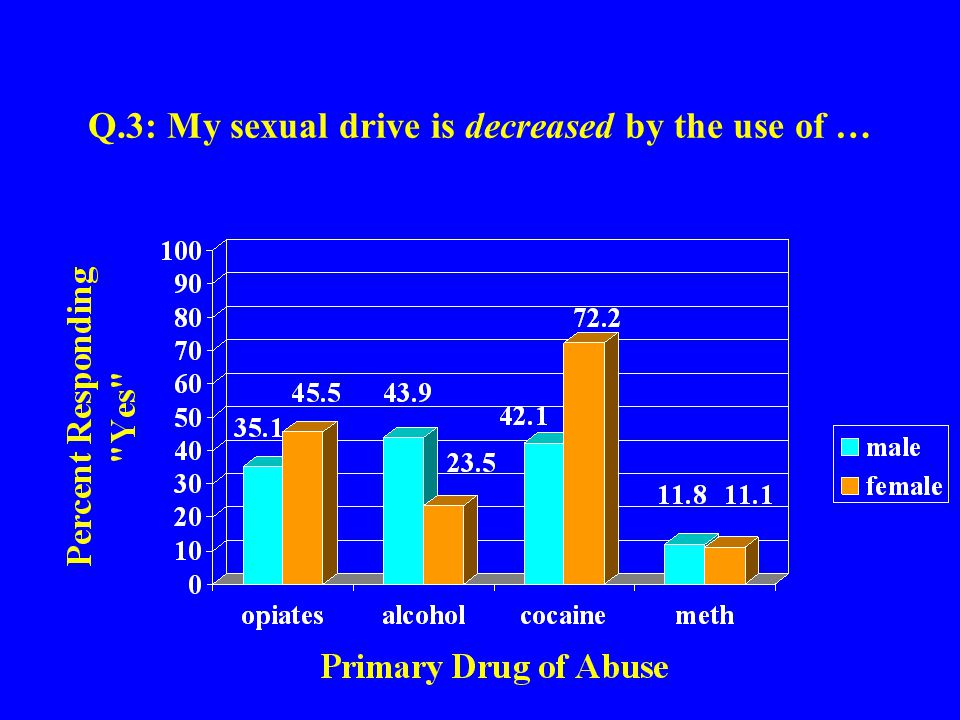 Q.24: My sexual behavior under the influence of … caused me to attempt to harm/kill myself.