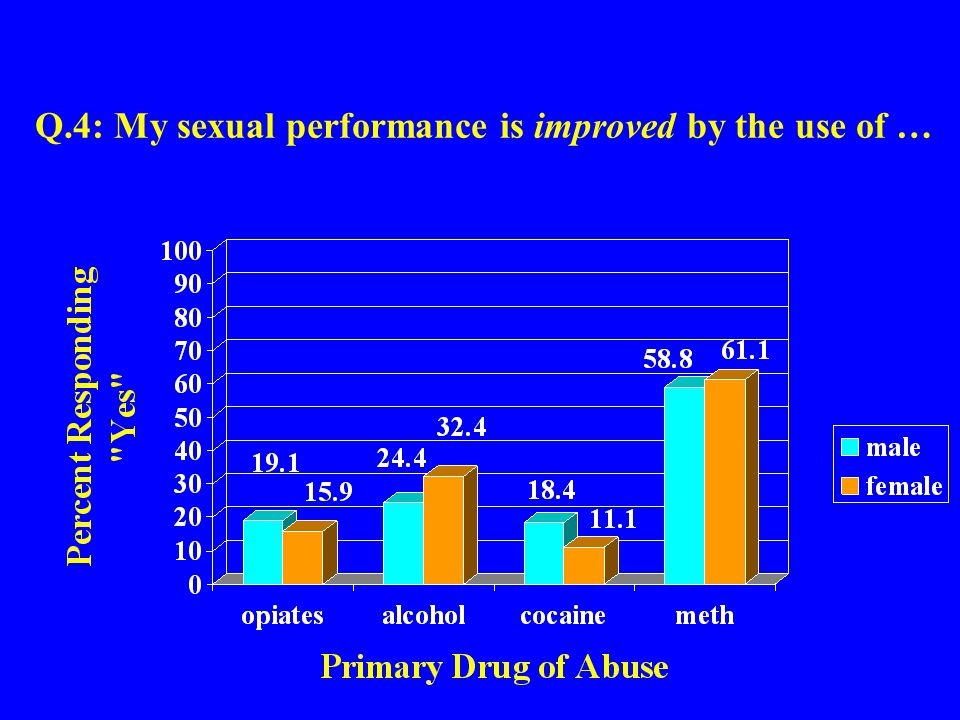 Q.25: I believe I need treatment for my sexual behavior as it is linked to …