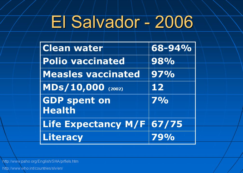 El Salvador - 2006 Clean water68-94% Polio vaccinated98% Measles vaccinated97% MDs/10,000 (2002) 12 GDP spent on Health 7% Life Expectancy M/F67/75 Li