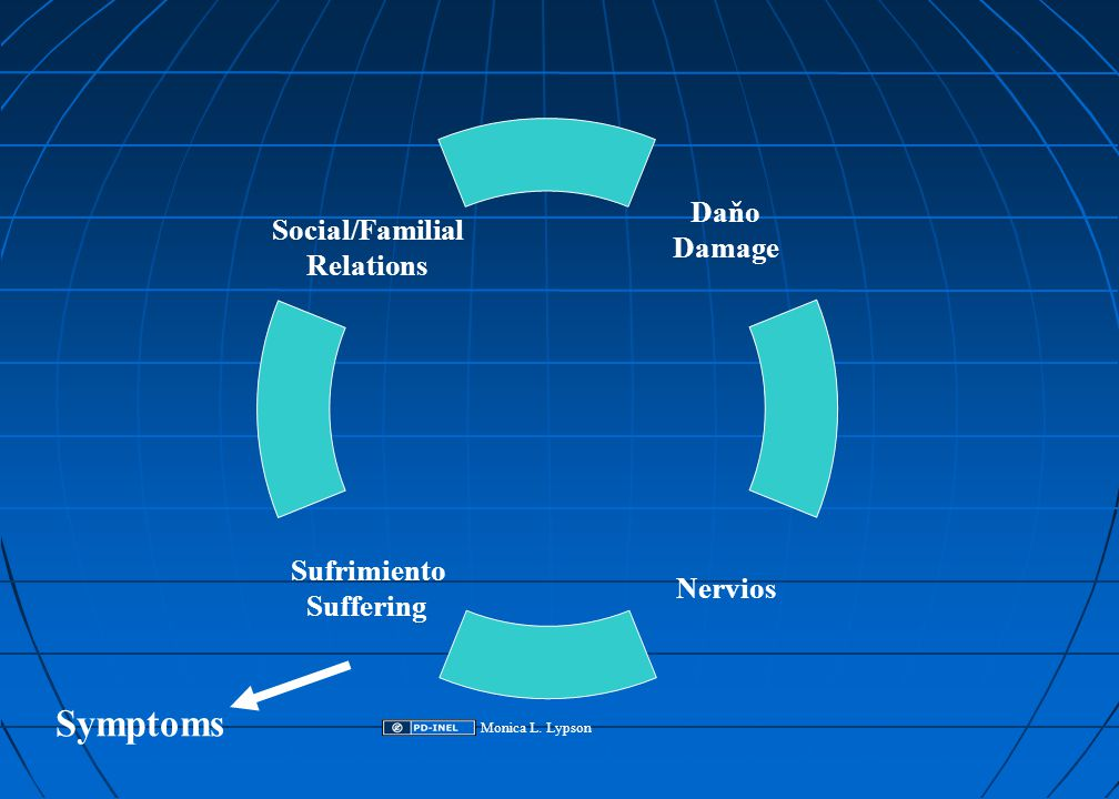 Daňo Damage Nervios Social/Familial Relations Sufrimiento Suffering Symptoms Monica L. Lypson
