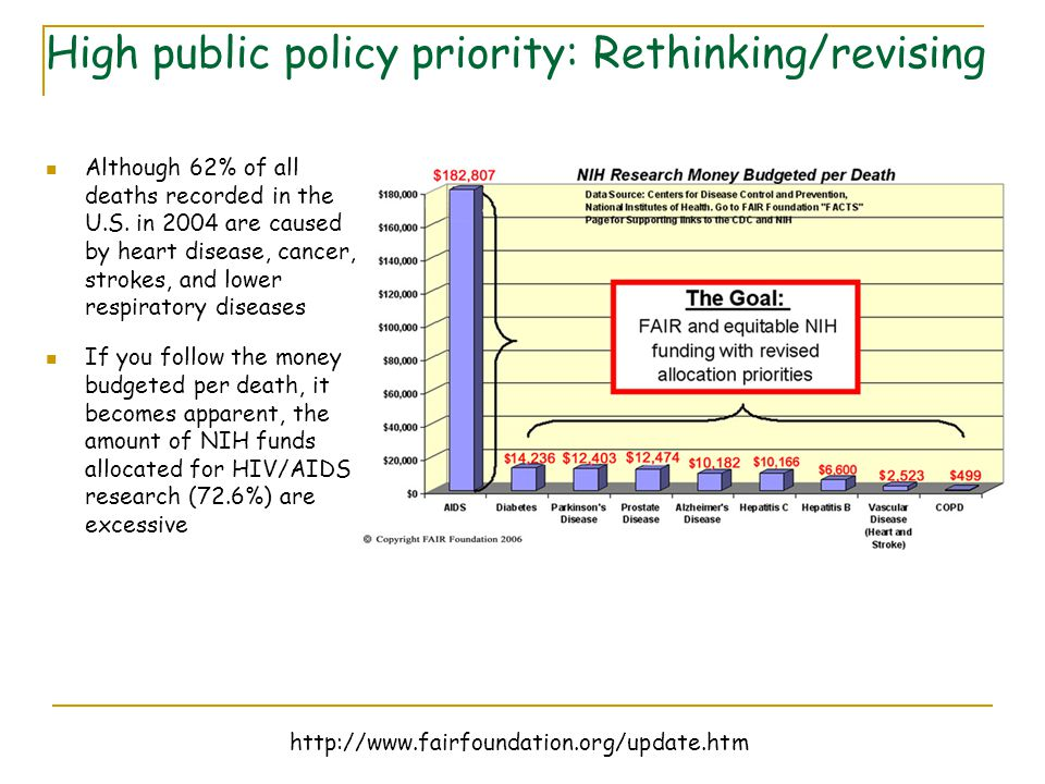 http://www.fairfoundation.org/update.htm High public policy priority: Rethinking/revising Although 62% of all deaths recorded in the U.S. in 2004 are