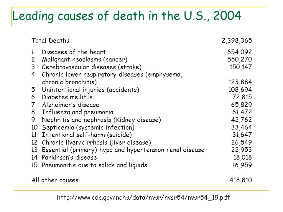 Total Deaths 1Diseases of the heart 2Malignant neoplasms (cancer) 3Cerebrovascular diseases (stroke) 4Chronic lower respiratory diseases (emphysema, c