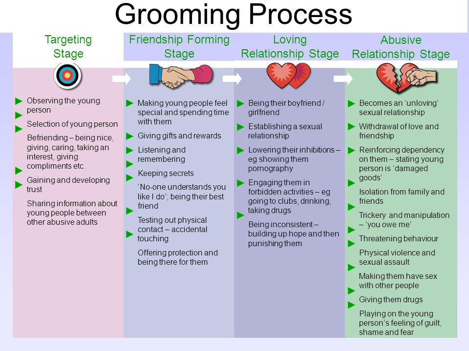 Grooming Process Targeting Stage Observing the young person Selection of young person Befriending – being nice, giving, caring, taking an interest, gi