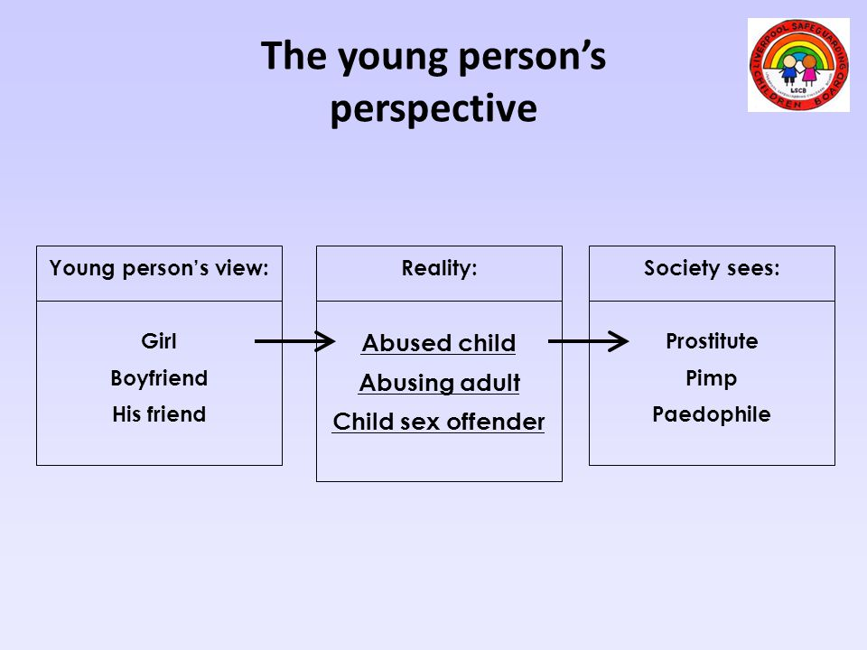 The young person's perspective Young person's view: Girl Boyfriend His friend Reality: Abused child Abusing adult Child sex offender Society sees: Pro