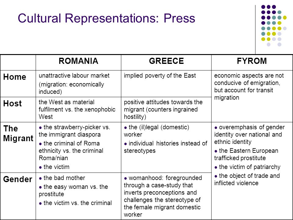 Cultural Representations: Press ROMANIAGREECEFYROM Home unattractive labour market (migration: economically induced) implied poverty of the Easteconomic aspects are not conducive of emigration, but account for transit migration Host the West as material fulfilment vs.