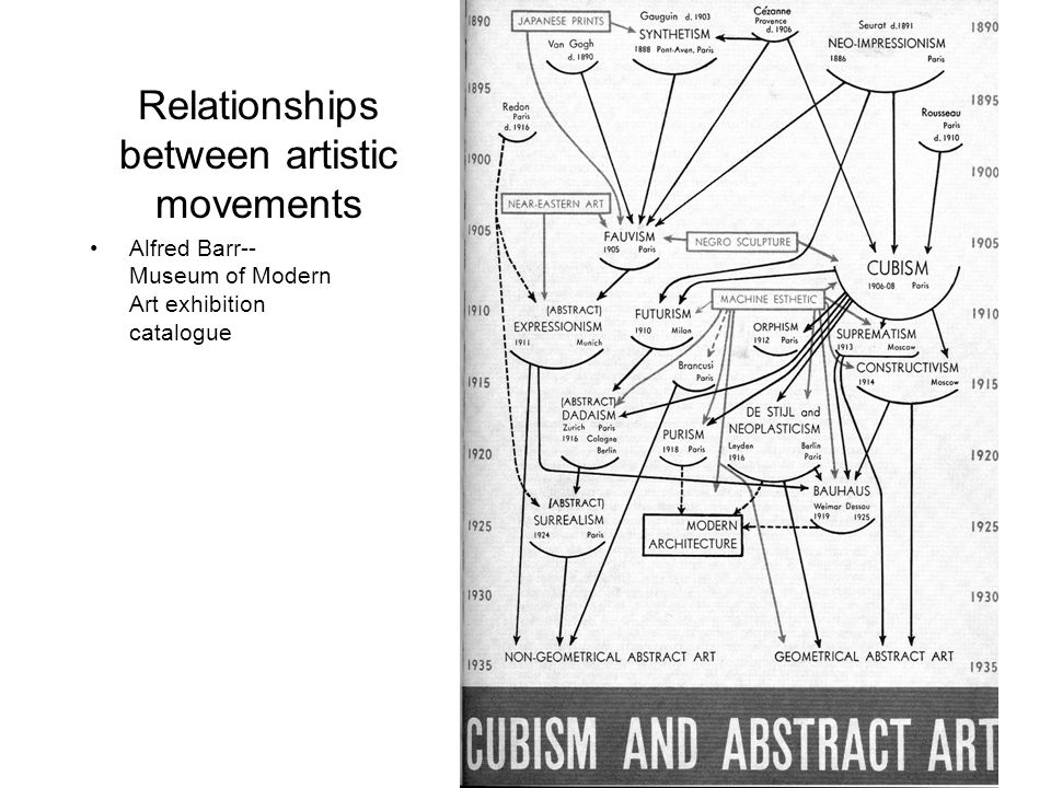 Relationships between artistic movements Alfred Barr-- Museum of Modern Art exhibition catalogue