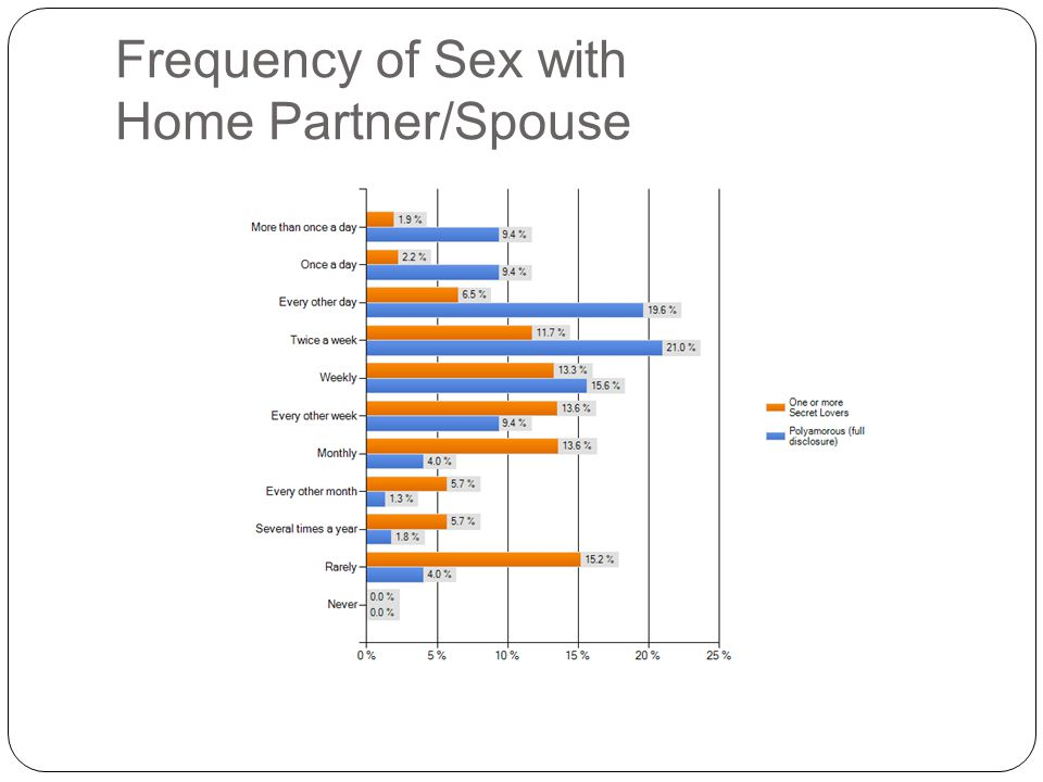 Frequency of Sex with Home Partner/Spouse
