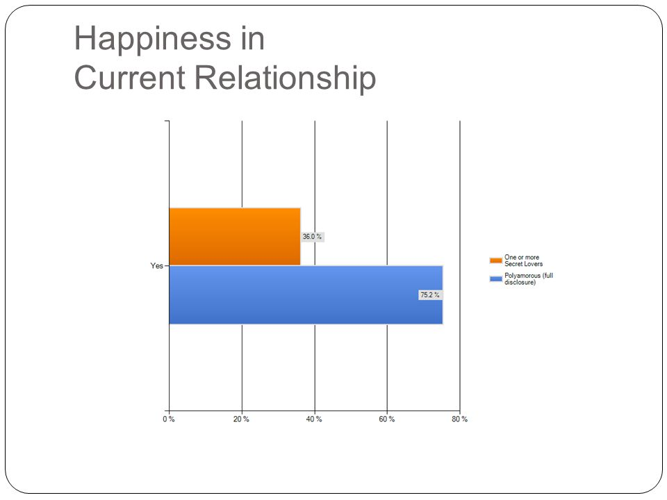 Happiness in Current Relationship