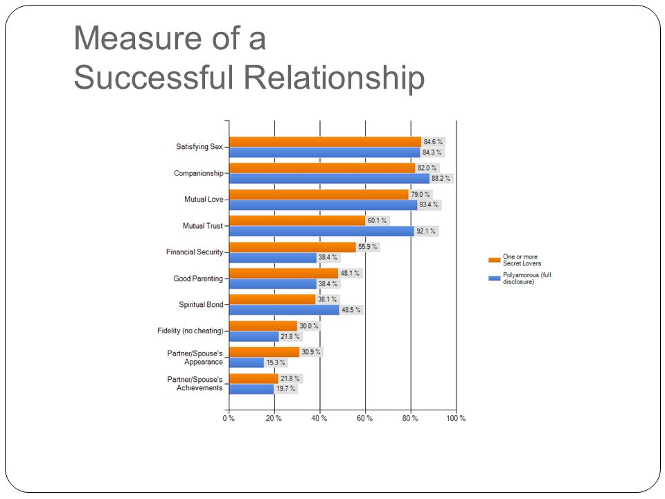 Measure of a Successful Relationship