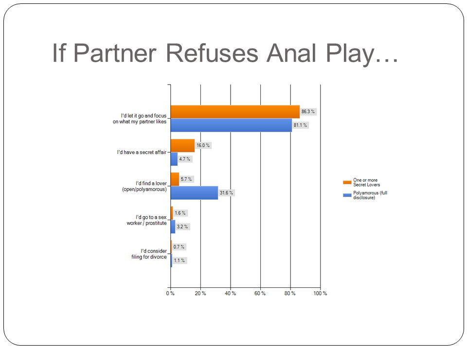 If Partner Refuses Anal Play…