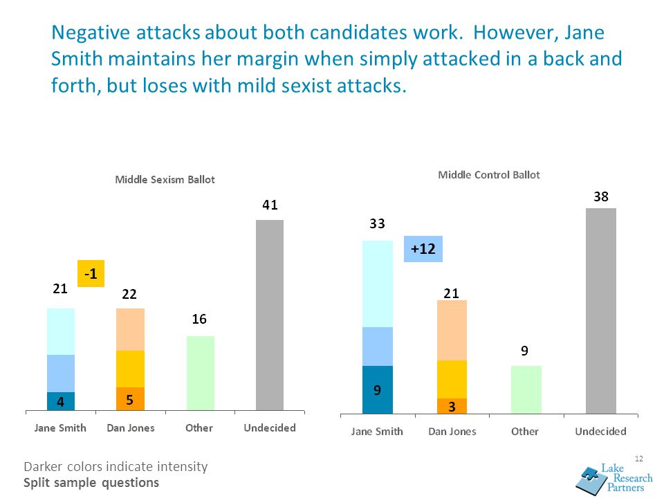 12 Negative attacks about both candidates work. However, Jane Smith maintains her margin when simply attacked in a back and forth, but loses with mild