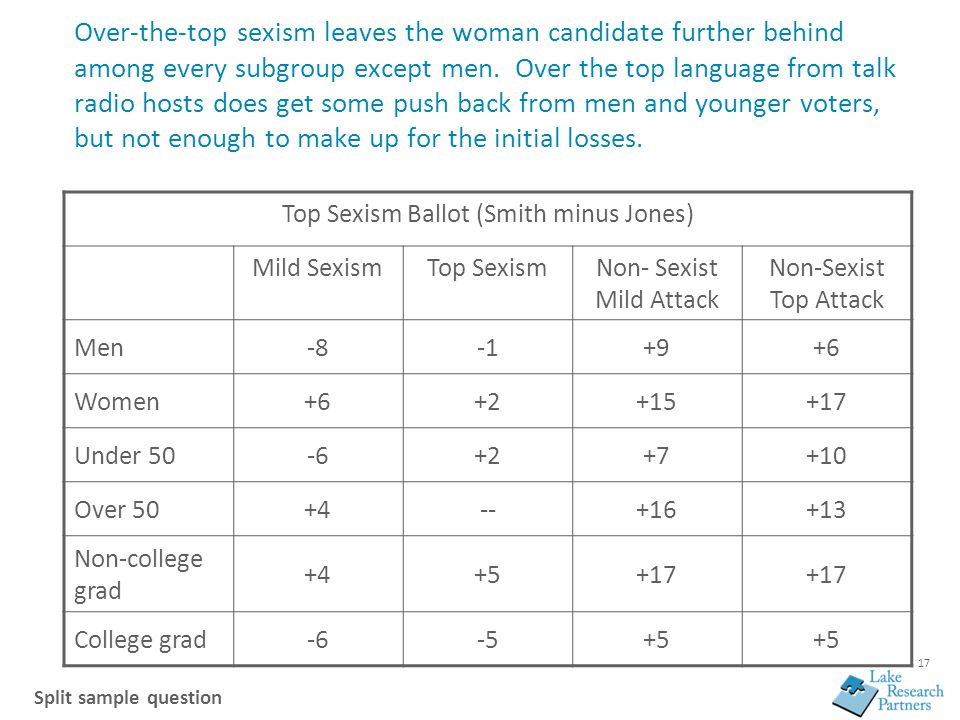17 Over-the-top sexism leaves the woman candidate further behind among every subgroup except men. Over the top language from talk radio hosts does get