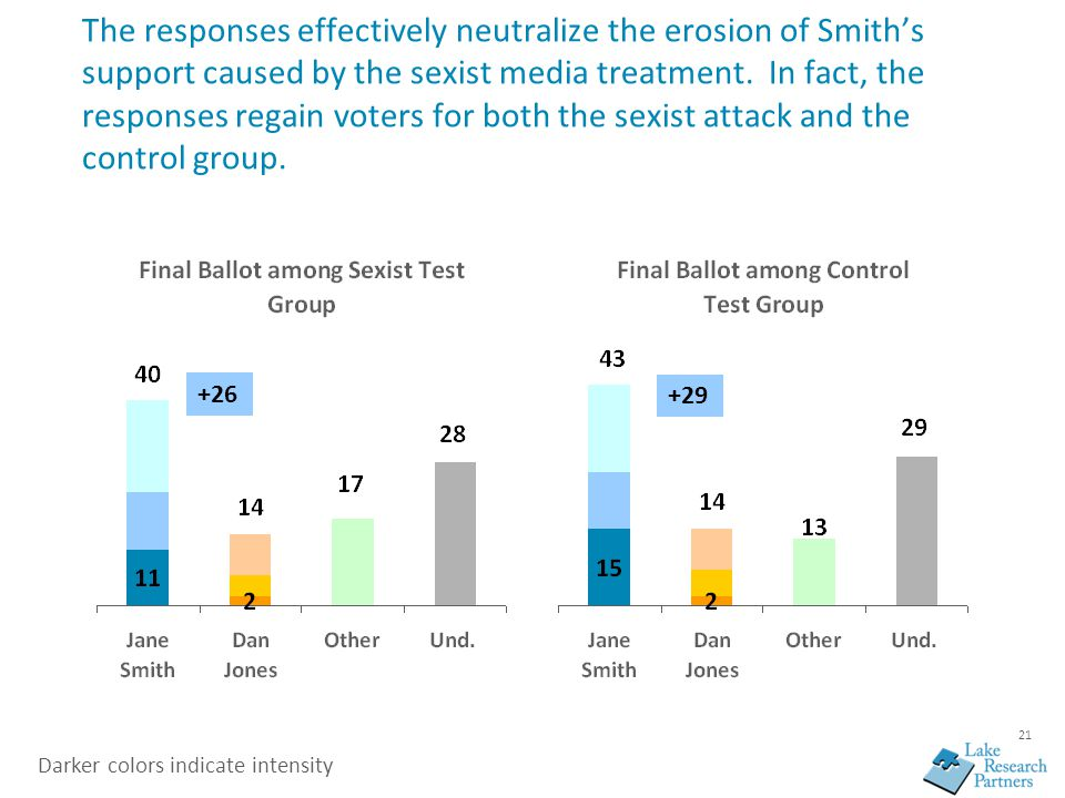 21 The responses effectively neutralize the erosion of Smith's support caused by the sexist media treatment. In fact, the responses regain voters for