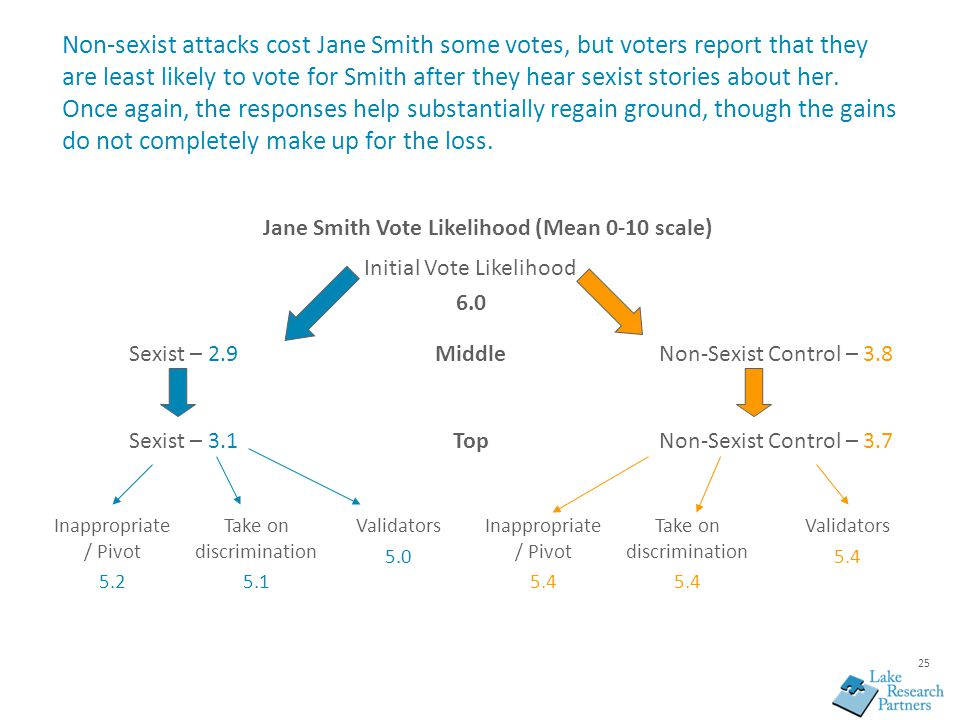 25 Non-sexist attacks cost Jane Smith some votes, but voters report that they are least likely to vote for Smith after they hear sexist stories about