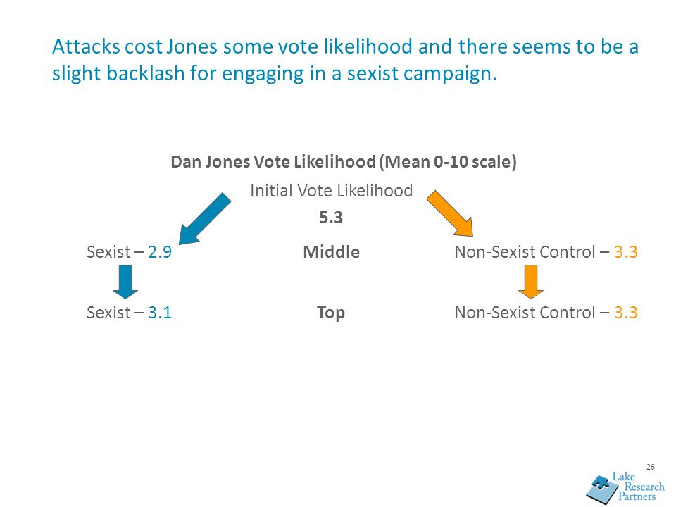 26 Attacks cost Jones some vote likelihood and there seems to be a slight backlash for engaging in a sexist campaign. Dan Jones Vote Likelihood (Mean